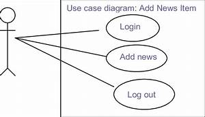 Venta De Casas En El Palmar  Use Case Diagram Login Example
