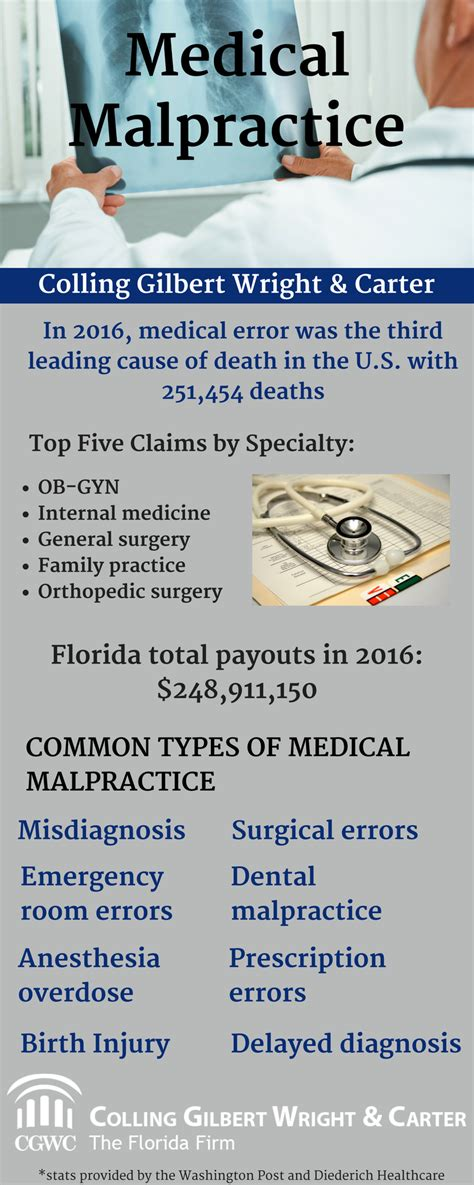 Infographic Medical Malpractice  Orlando, Tampa, Florida. Private Investigators Services. Car Insurance In Massachusetts. Windows Server 2008 Efs Wireless Network Test. Pastoral Care Training Courses. Respiratory Therapy Online School. Carpet Cleaning Herndon Va Nmap Command Line. Indiana Wesleyan Blackboard Sba Columbia Sc. Email Address Companies Maine Mortgage Brokers