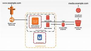 Amazon Web Services - Aws Vpc Architecture Diagram Creation
