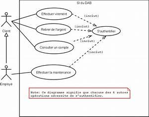 Utilisation D Un Ohmmètre : diagramme de cas d 39 utilisation d 39 un distributeur de ~ Premium-room.com Idées de Décoration