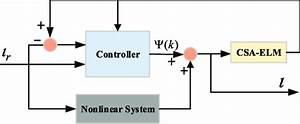 The Modified Nonlinear System