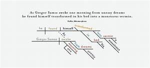 Aya Educational Institute  Diagramming Sentences Or