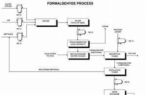 Process Flow Sheets  Formaldehyde Production Process Flow Sheet