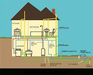 Residential Plumbing System  All You Need To Know