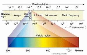 802 11 Standards Chart Electromagnetic Energy Spectrum