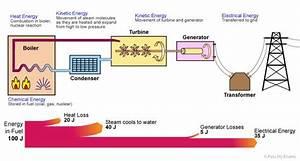 E 4 Energy Transfer In Power Stations