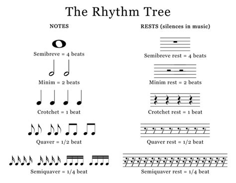 12 Best Images Of Rhythm Tree Worksheet  Music Theory Rhythm Worksheets, Music Note Value Tree