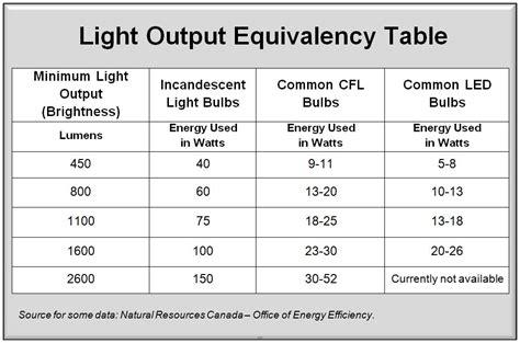 light bulb comparison energy efficiency
