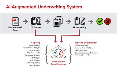 motor insurance underwriting process wallpaperall