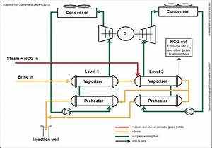 Process Flow Diagram For 9 5 Mw Ormat Integrated Two