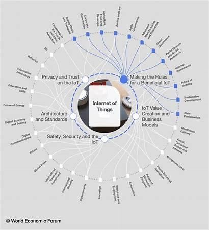 Future Technology Smart Iot Governance Economic Platforms