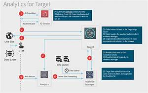 Analytics To Target Implementation Guide