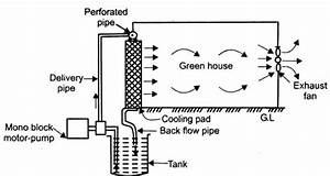 Schematic Diagram Of Evaporative Cooling System Based On Fanpad System