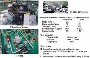 R U0026d On Helium Gas Turbine Element Technology