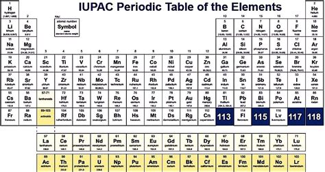 Four New Elements Named On The Periodic Table