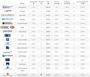 Comparateur Taux Credit : credit immobilier bnp taux ~ Medecine-chirurgie-esthetiques.com Avis de Voitures