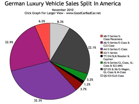 German Luxury Car Market Share In America  November 2010