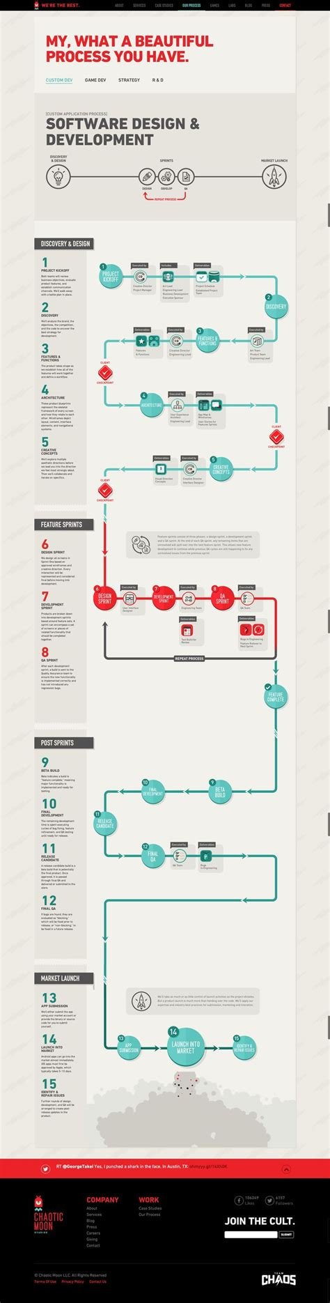 Brand Development Process Template Awesome Best Social 25 Best Ideas About Process Infographic On