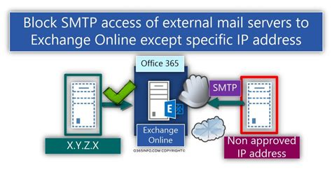 Office 365 Mail Gateway by Configure Exchange Inbound Mail Flow To Accept Smtp