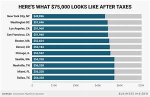 Texas Paycheck Tax Calculator Here 39 S How Much Money You Actually Take Home From A