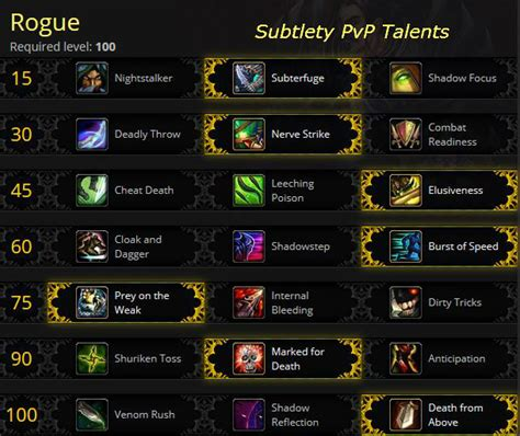 pvp subtlety rogue talents level glyphs generally certain situational chosen useful though might others below most