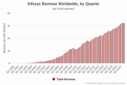 Infosys Revenue Quarter Dazeinfo 1996