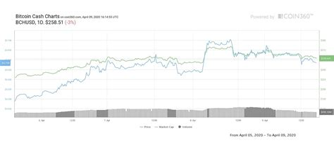 Yet, 2024 can get back the cryptocurrency's price back to the top. Bitcoin Cash Halving Results in Miner Exodus and Profitability Decline - Double BTC