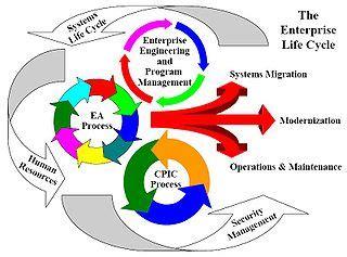 enterprise life cycle wikipedia