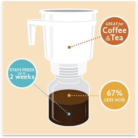 Why Cold Brew Coffee?   Toddy Coffee Maker