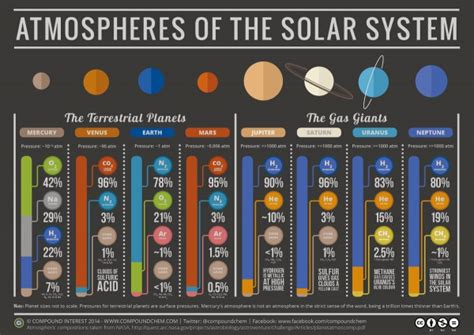 Planets Size Chart