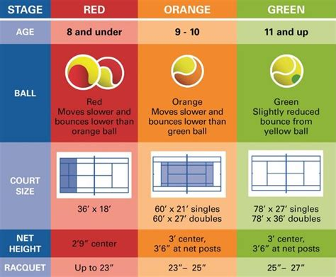 Backyard tennis courts are commonly constructed using clay, concrete or an acrylic material. 10 & Under Rules | USTA Mississippi