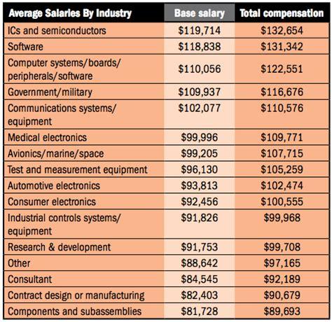 design engineer salary design engineer salary archives rogers corporation