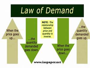 Commerce  Form Two  Topic 1 - Theory Of Demand