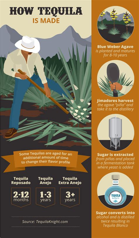 how to make tequila tequila wants its reputation back