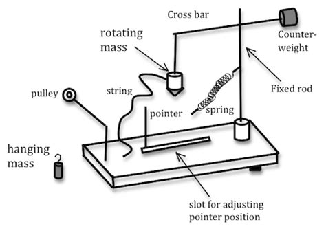 Construct A Diagram Of A Hanging From A Scale by Lab 5 Circular Motion