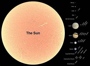Sun and largest Solar System planets to scale | Planets by ...
