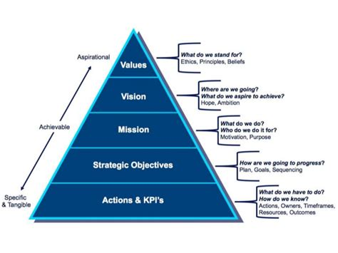 strategy pyramid  levels