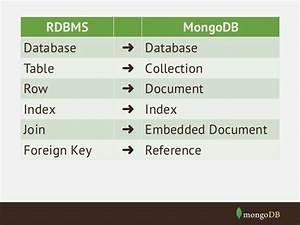 schema design With embedded documents mongodb