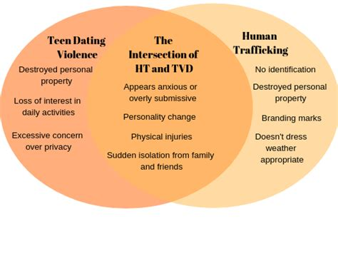 Where Teen Dating Violence And Human Trafficking Intersect