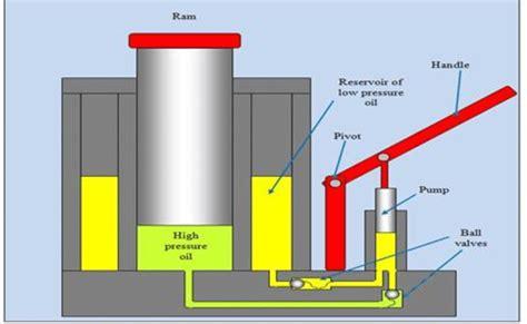 Hydraulic Modification Definition by Principle Of Hydraulic Scientific Diagram