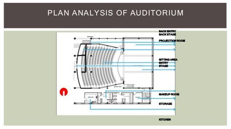 acoustic  viewing angle analysis   auditorium building