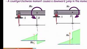 Lec11  How To Draw Shear And Moment Diagrams In Beams