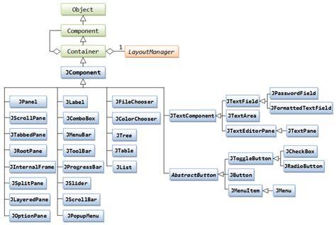 Java Swing Components by Gui Programming Part 2 Java Programming Tutorial
