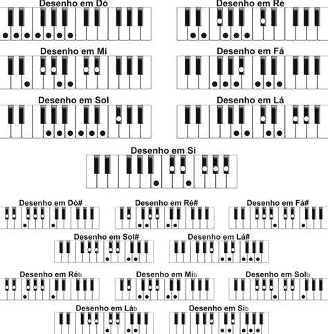 si鑒e de piano teclas mágicas archive escalas maiores para piano e teclado
