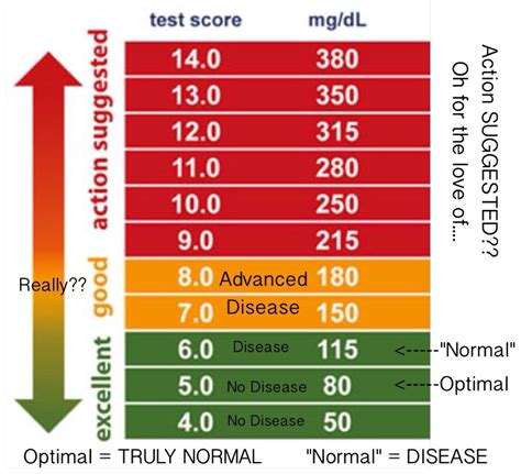 diabetic normal blood sugar   normal blood sugar