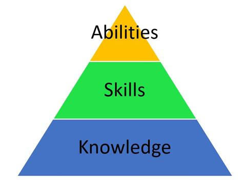 Exles Of Skills And Abilities by What Is A Ksa Knowledge Skills And Abilities Nps