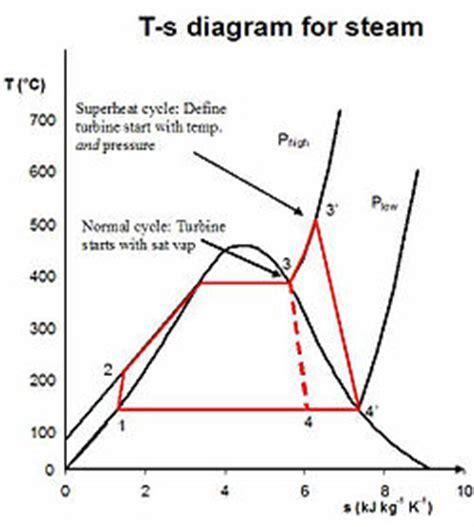 rankine cycle wikipedia