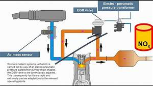 Principle Of Exhaust Gas Re-circulation  Egr