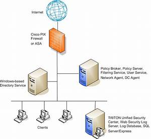 Integrating Web Security with Cisco