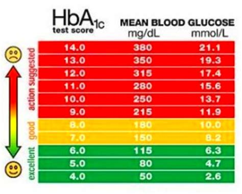 blood glucose level ranges diabetes